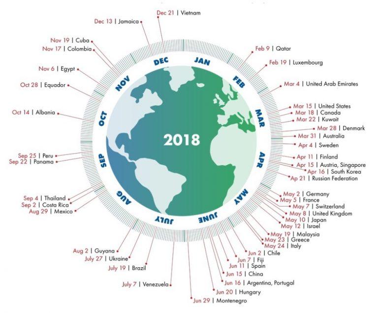 Svet ulazi u ekološki dug